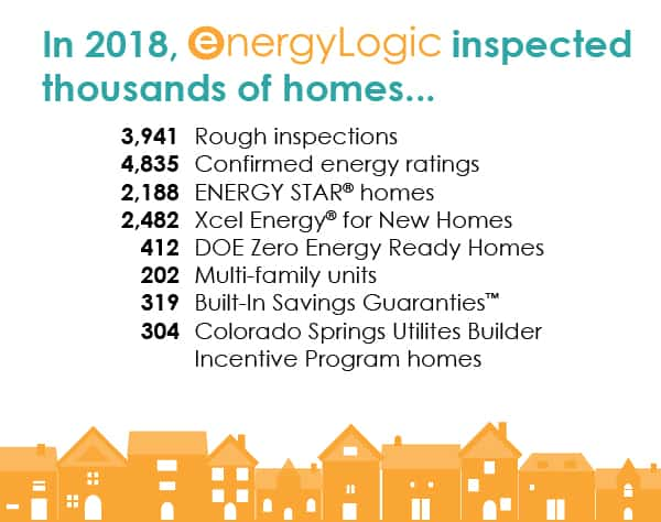 EnergyLogic's work completed in 2018