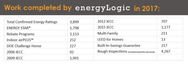 Work completed by EnergyLogic in 2017