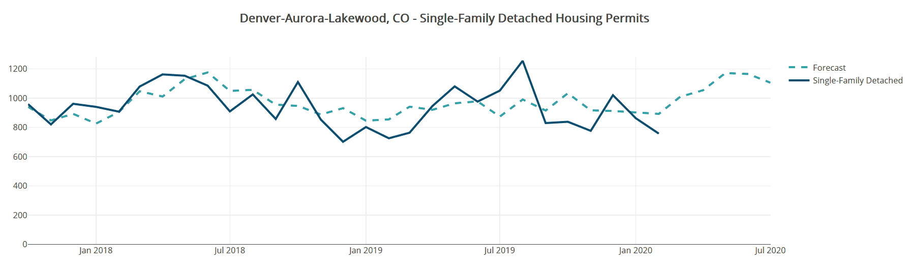 Business-as-usual forecast for single-family housing permits in Denver, CO