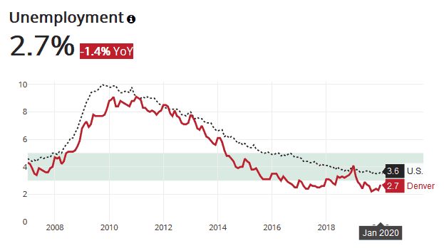 Denver has enjoyed very low unemployment in recent years