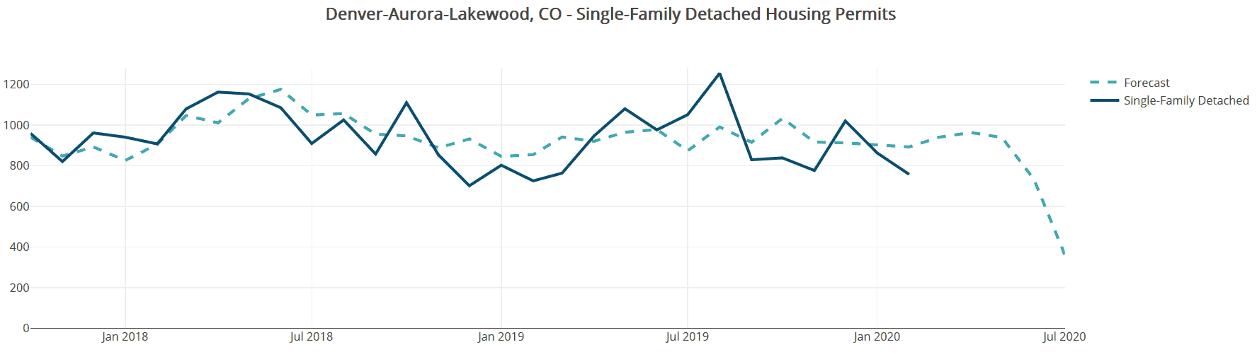 Worst case scenario for Colorado's COVID-19 Housing Market - large increase in unemployment, and big declines in lending activity and market confidence