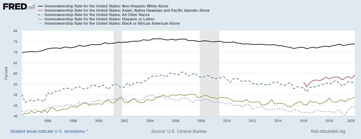 According to the U.S. Census Bureau, the rate of African American homeownership rose steadily