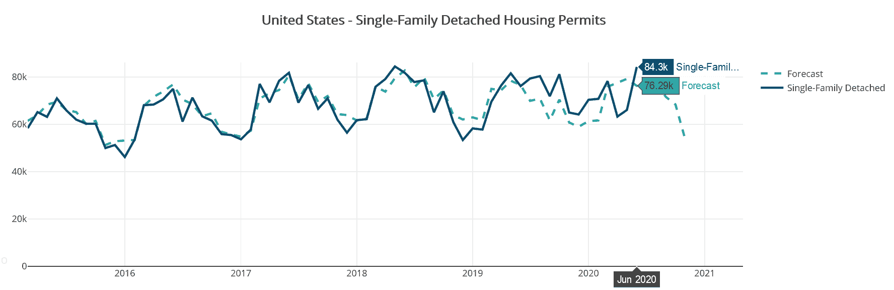 Housing Tides data show U.S. single-family housing permits reach highest level since May 2018.
