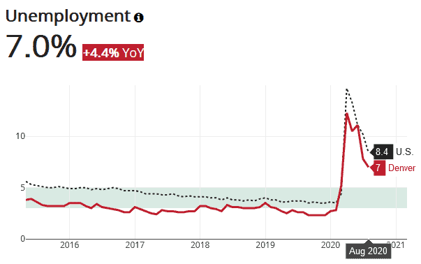Reaching a high of 12.3% in April, Denver unemployment has fallen to just 7% in August.