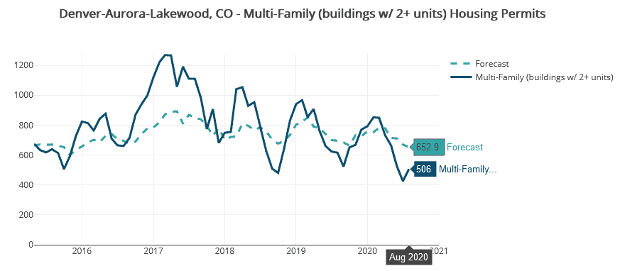 Denver-Aurora-Lakewood, CO, permit data shown in Housing Tides reflects a recent rise in single-family, with a simultaneous slowing of multi-family activity.