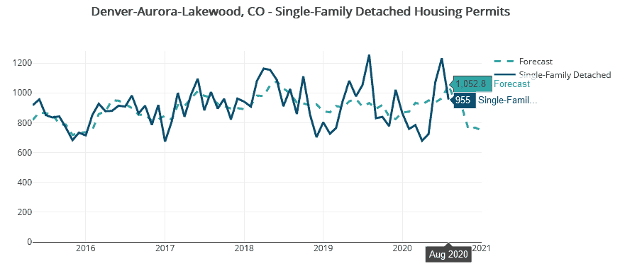 Denver-Aurora-Lakewood, CO, permit data shown in Housing Tides reflects a recent rise in single-family detached units.