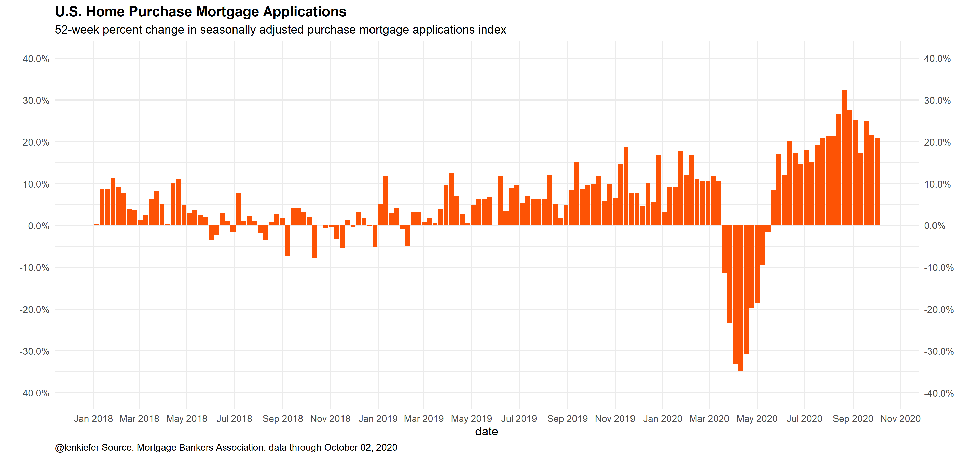 Mortgage applications remain up by 20% year-over-year.