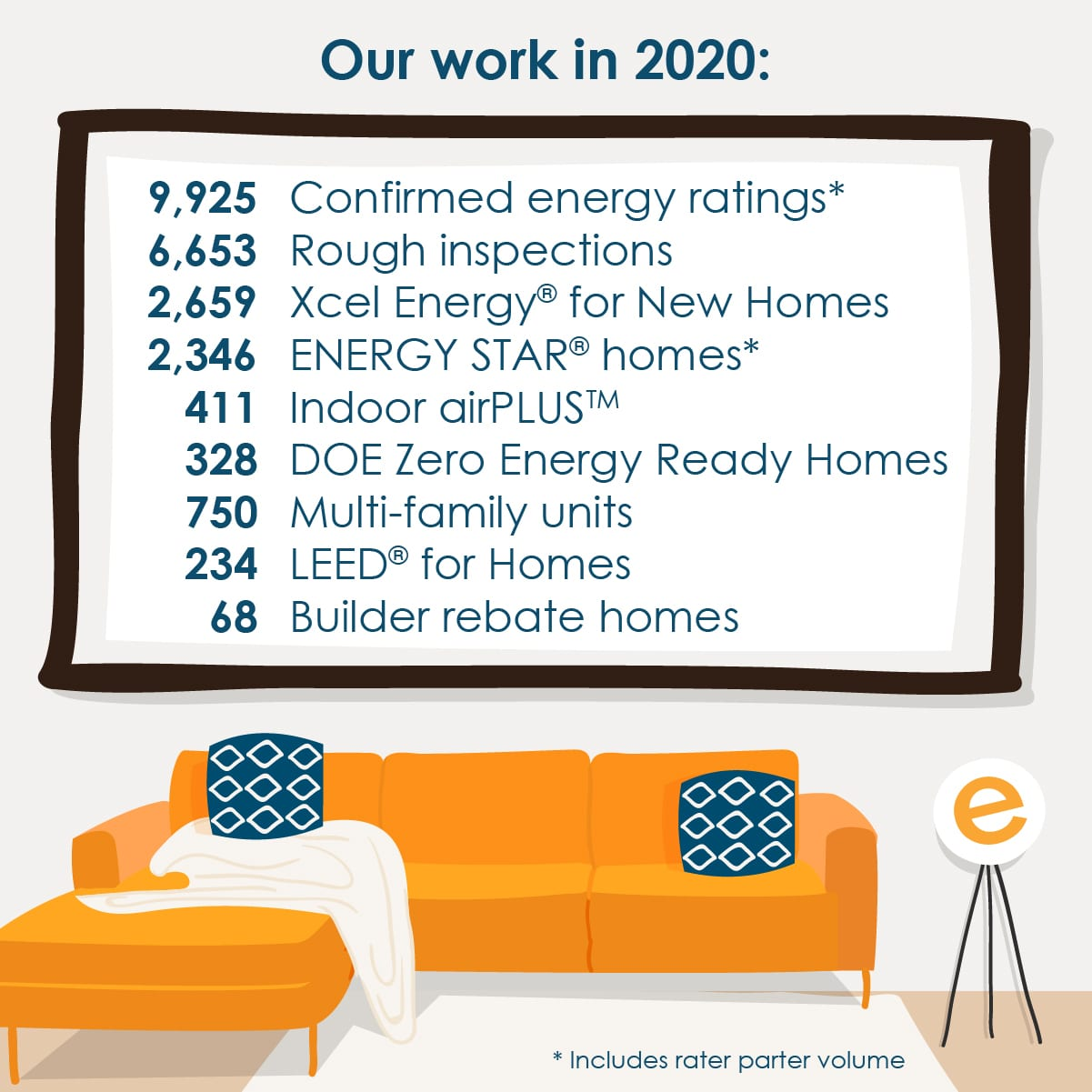 Our work in 2020 summary includes final data totals for EnergyLogic's services and work performed in homes.