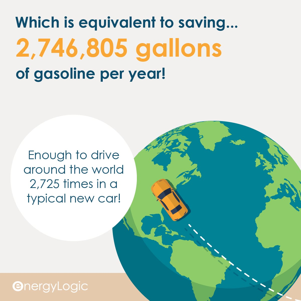 Over 2 million gallons of gasoline per year were saved by EnergyLogic's work in 2020