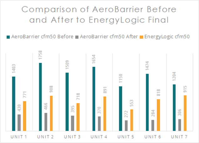 Comparison of AeroBarier Before and After to EnergyLogic Final Data Chart