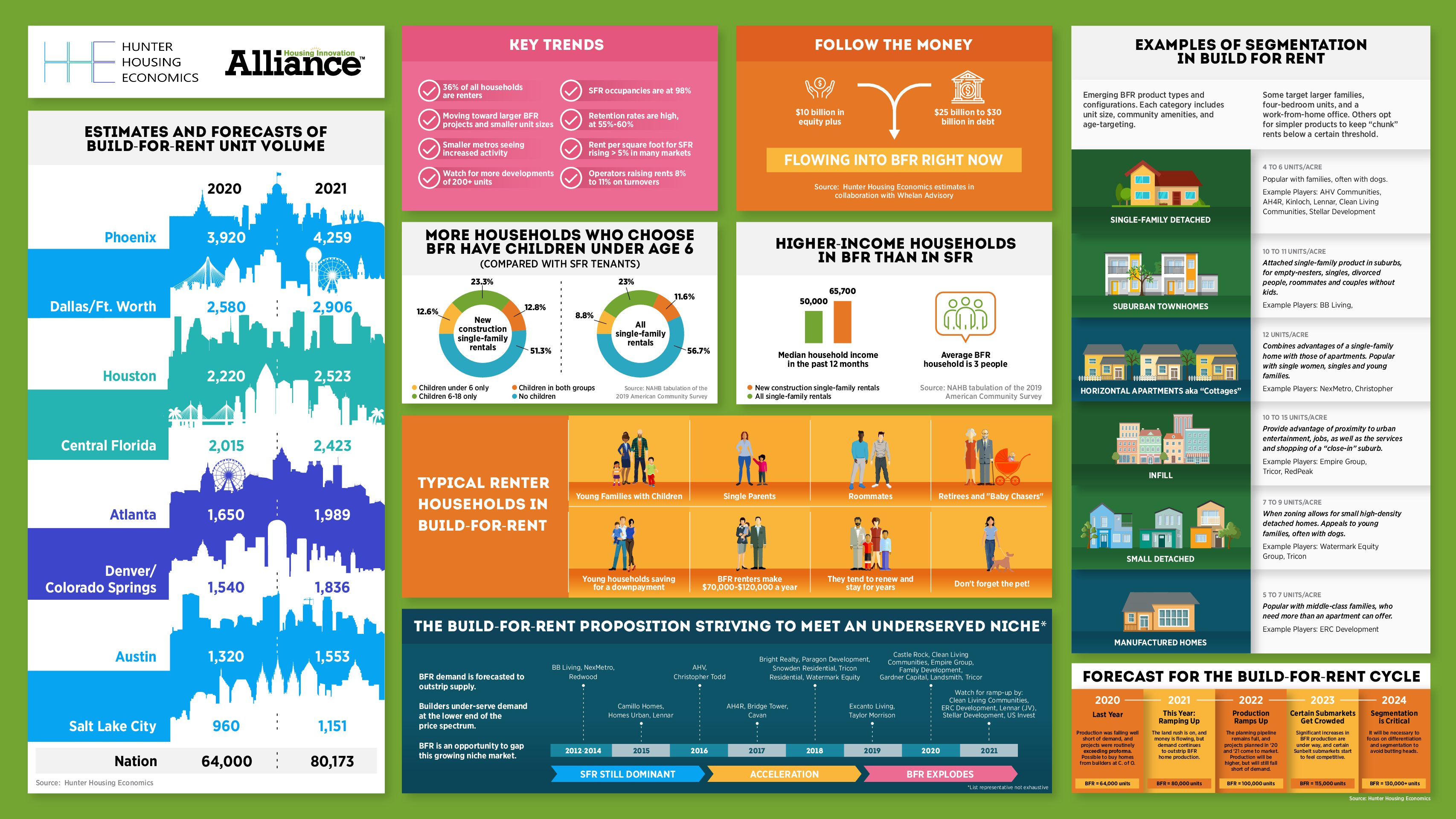 Infographic summarizing build-to-rent growth and statistics