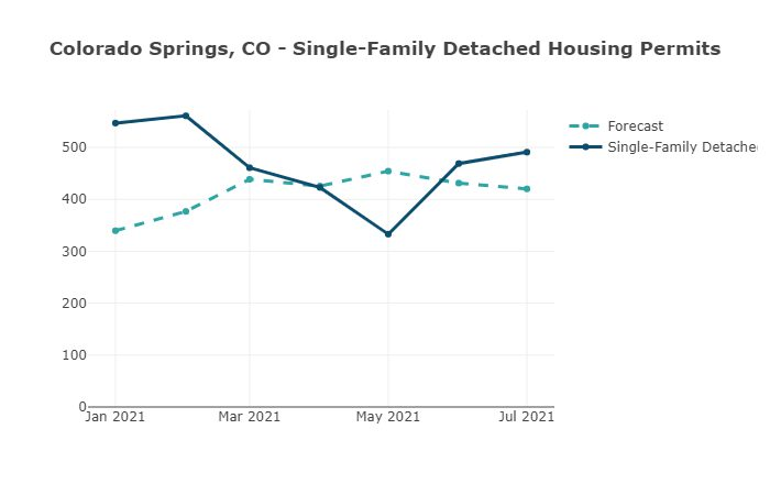CO Springs, CO Single-Family Detached Housing Permits-Housing Tides by EnergyLogic