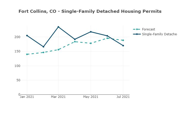 Fort Collins, CO Single-Family Detached Housing Permits-Housing Tides by EnergyLogic