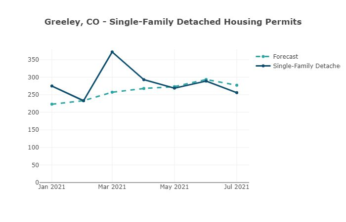 Greeley, CO Single-family Detached Housing Permits-Housing Tides by EnergyLogic